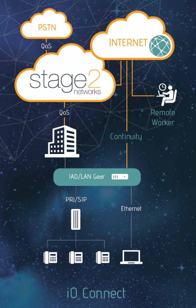S2_Diagram_iOConnect